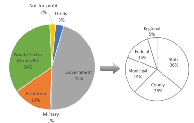 Employment industry of surveyed NYS GIS Association members