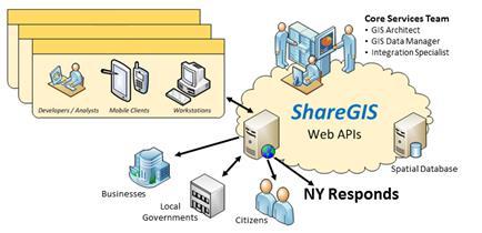 share-gis